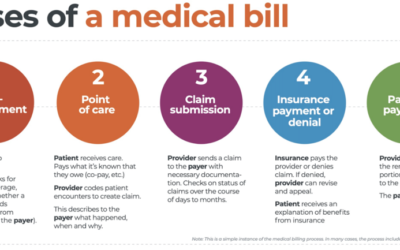 Life Cycle of a Medical Bill (Revenue Cycle 101)